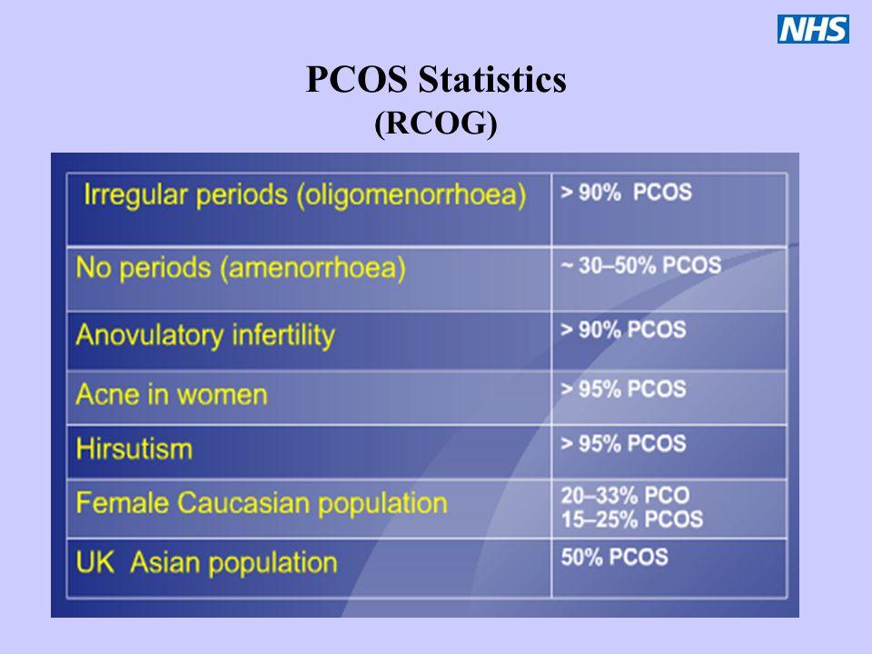 PCOS Statistics (RCOG)