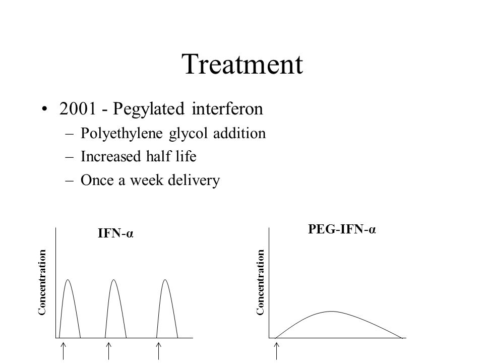 Treatment 2001 - Pegylated interferon –Polyethylene glycol addition –Increased half life –Once a week delivery Concentration PEG-IFN-α IFN-α