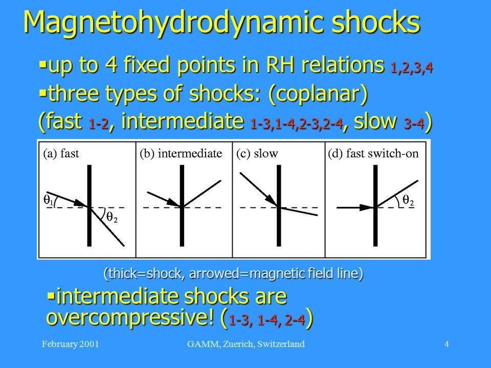 February 2001GAMM, Zuerich, Switzerland4 Magnetohydrodynamic shocks  three types of shocks: (coplanar) (fast 1-2, intermediate 1-3,1-4,2-3,2-4, slow