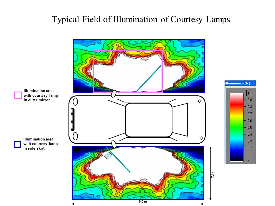 5,0 m 2,0 m Illumination area with courtesy lamp in outer mirror Illumination area with courtesy lamp In side skirt Typical Field of Illumination of Courtesy Lamps