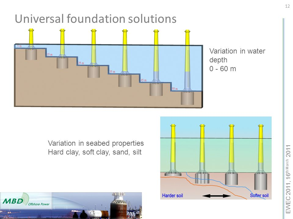 EWEC 2011, 16 th March 2011 12 Universal foundation solutions Variation in water depth 0 - 60 m Variation in seabed properties Hard clay, soft clay, s
