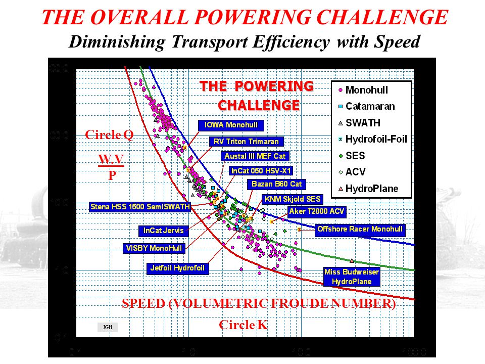 THE OVERALL POWERING CHALLENGE Diminishing Transport Efficiency with Speed THE POWERING CHALLENGE CHALLENGE W.V P SPEED (VOLUMETRIC FROUDE NUMBER) Cir