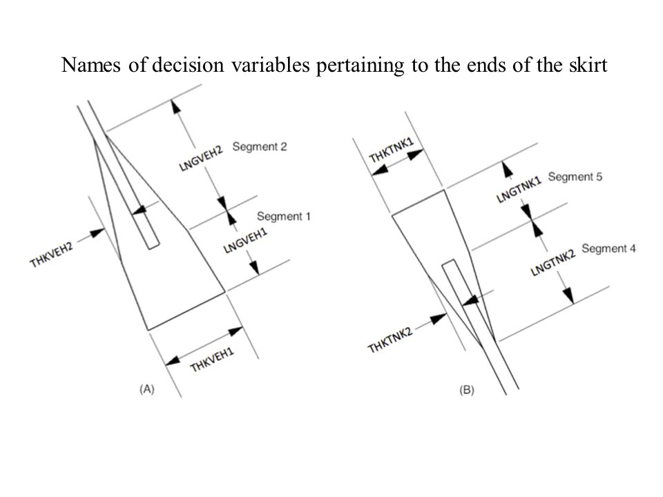 Names of decision variables pertaining to the ends of the skirt