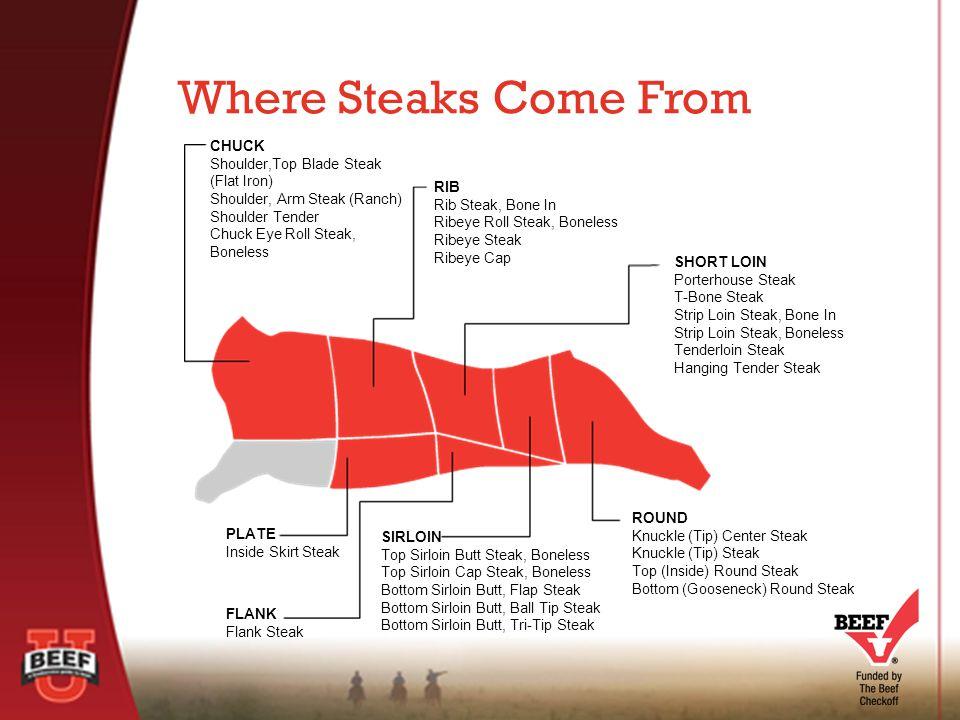 Where Steaks Come From CHUCK Shoulder,Top Blade Steak (Flat Iron) Shoulder, Arm Steak (Ranch) Shoulder Tender Chuck Eye Roll Steak, Boneless RIB Rib Steak, Bone In Ribeye Roll Steak, Boneless Ribeye Steak Ribeye Cap SHORT LOIN Porterhouse Steak T-Bone Steak Strip Loin Steak, Bone In Strip Loin Steak, Boneless Tenderloin Steak Hanging Tender Steak ROUND Knuckle (Tip) Center Steak Knuckle (Tip) Steak Top (Inside) Round Steak Bottom (Gooseneck) Round Steak SIRLOIN Top Sirloin Butt Steak, Boneless Top Sirloin Cap Steak, Boneless Bottom Sirloin Butt, Flap Steak Bottom Sirloin Butt, Ball Tip Steak Bottom Sirloin Butt, Tri-Tip Steak PLATE Inside Skirt Steak FLANK Flank Steak