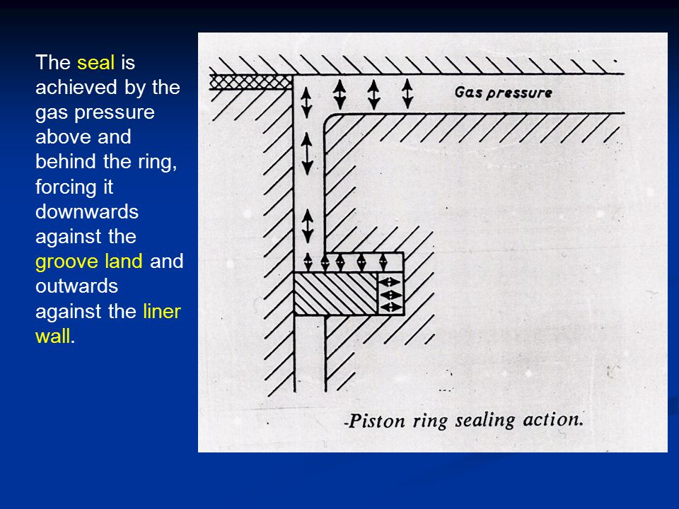 The seal is achieved by the gas pressure above and behind the ring, forcing it downwards against the groove land and outwards against the liner wall.