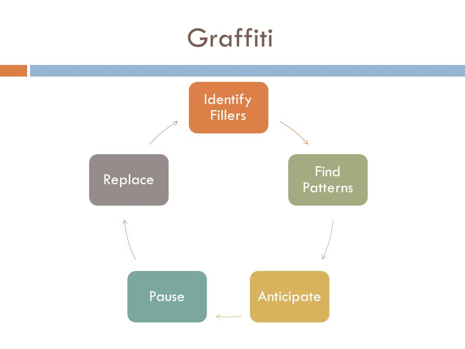 Identify Fillers Find Patterns AnticipatePauseReplace Graffiti