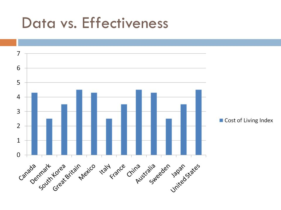 Data vs. Effectiveness