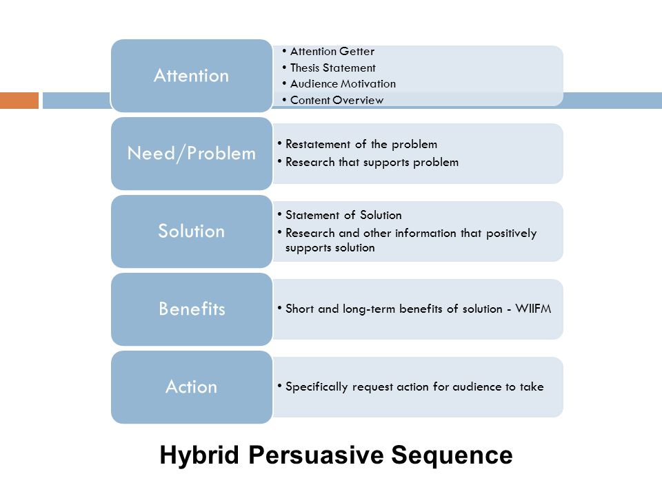 Hybrid Persuasive Sequence Attention Getter Thesis Statement Audience Motivation Content Overview Attention Restatement of the problem Research that supports problem Need/Problem Statement of Solution Research and other information that positively supports solution Solution Short and long-term benefits of solution - WIIFM Benefits Specifically request action for audience to take Action