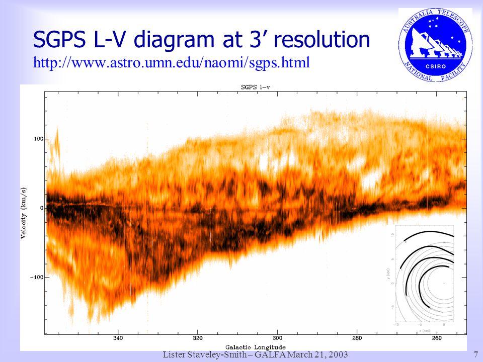 Lister Staveley-Smith – GALFA March 21, 20037 SGPS L-V diagram at 3' resolution http://www.astro.umn.edu/naomi/sgps.html