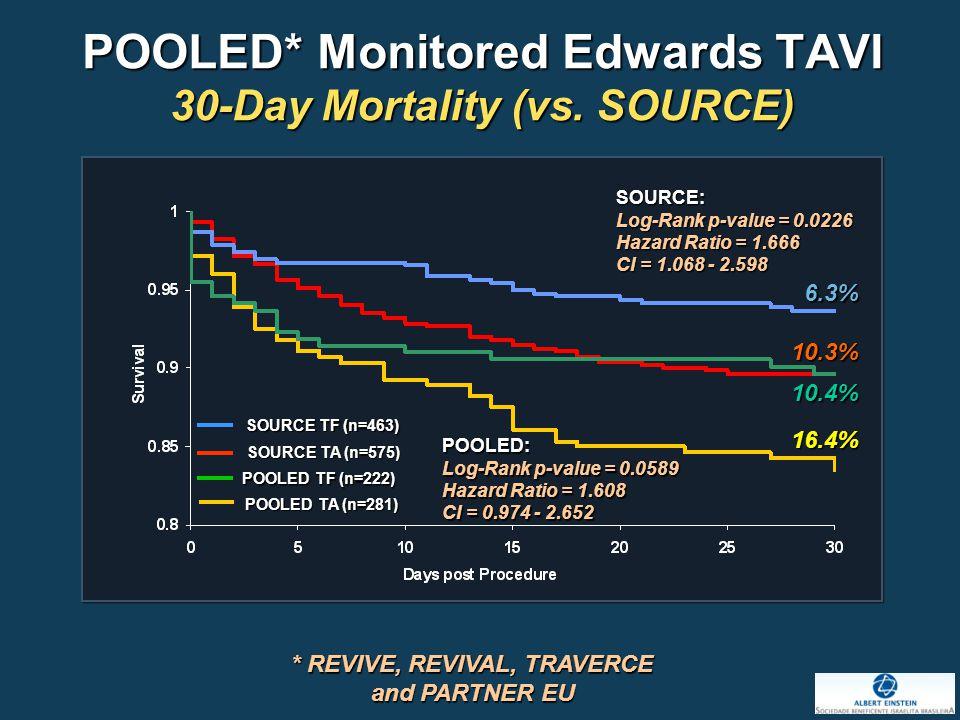 POOLED* Monitored Edwards TAVI 30-Day Mortality (vs.