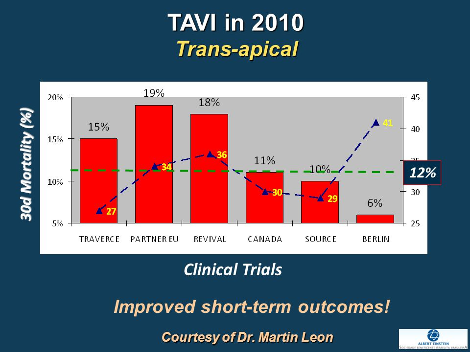12% Clinical Trials 30d Mortality (%) TAVI in 2010 Trans-apical Improved short-term outcomes.