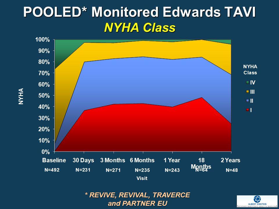 POOLED* Monitored Edwards TAVI NYHA Class * REVIVE, REVIVAL, TRAVERCE and PARTNER EU