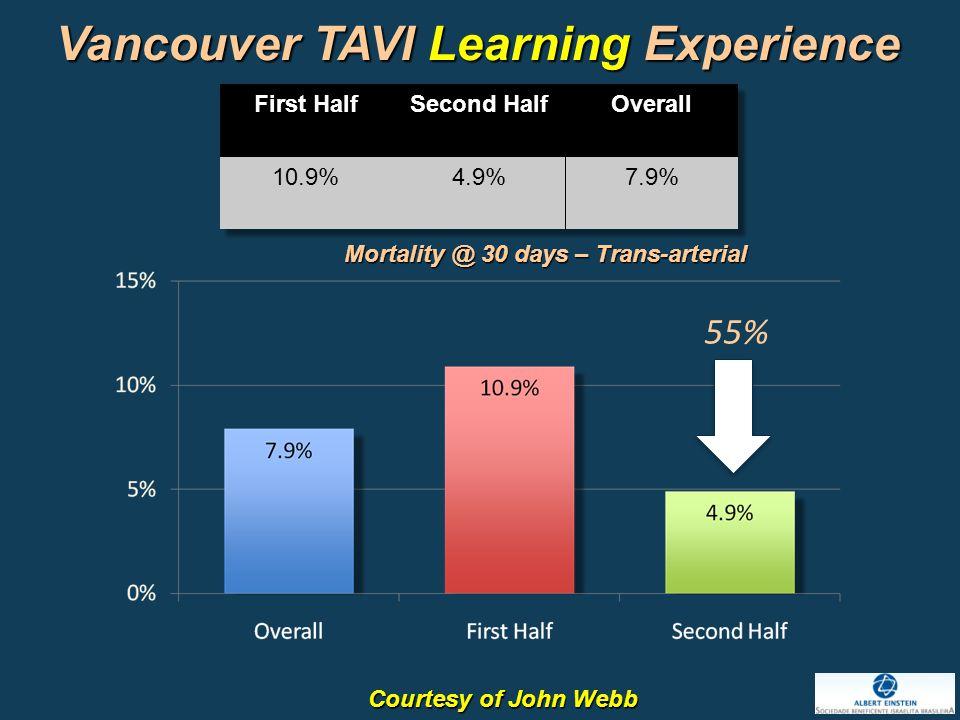 55% Vancouver TAVI Learning Experience Courtesy of John Webb Mortality @ 30 days – Trans-arterial