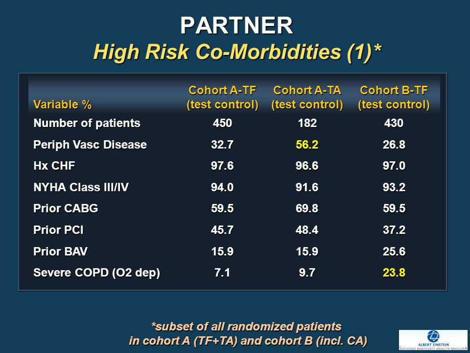 PARTNER High Risk Co-Morbidities (1)* Variable % Cohort A-TF (test control) Cohort A-TA (test control) Cohort B-TF (test control) Number of patients 450182430 Periph Vasc Disease 32.756.226.8 Hx CHF 97.696.697.0 NYHA Class III/IV 94.091.693.2 Prior CABG 59.569.859.5 Prior PCI 45.748.437.2 Prior BAV 15.915.925.6 Severe COPD (O2 dep) 7.19.723.8 *subset of all randomized patients in cohort A (TF+TA) and cohort B (incl.