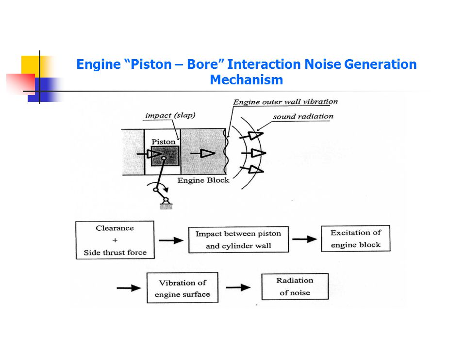 Objectives Simulate piston secondary motion Determine side thrust forces due to piston - cylinder liner contact Reduce piston slap excitation.