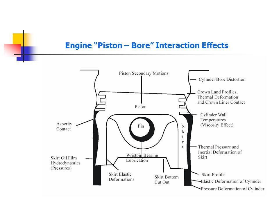 Engine Piston – Bore Interaction Effects
