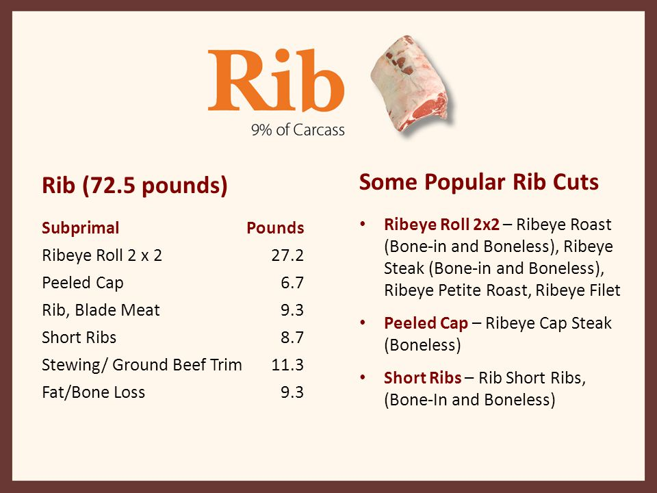 Some Popular Rib Cuts Ribeye Roll 2x2 – Ribeye Roast (Bone-in and Boneless), Ribeye Steak (Bone-in and Boneless), Ribeye Petite Roast, Ribeye Filet Pe
