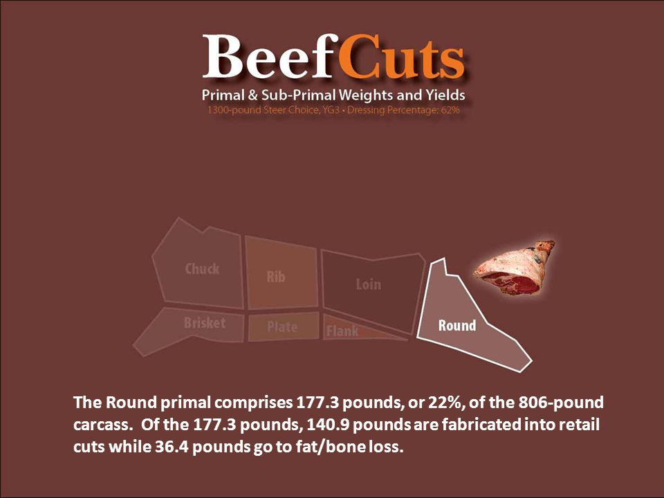 The Round primal comprises 177.3 pounds, or 22%, of the 806-pound carcass. Of the 177.3 pounds, 140.9 pounds are fabricated into retail cuts while 36.