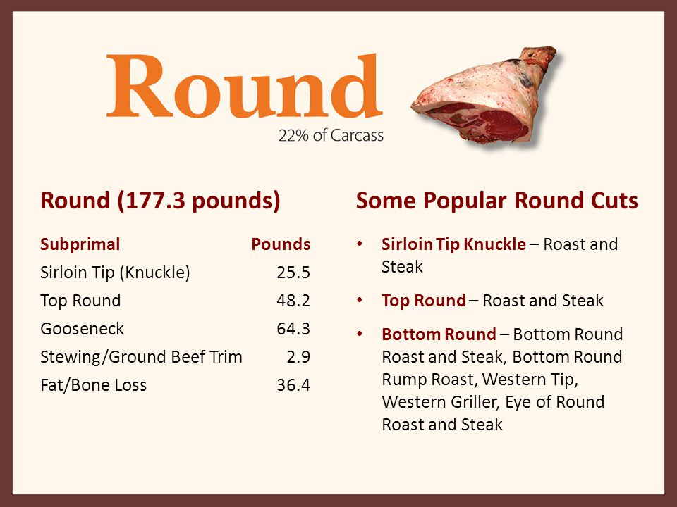 Some Popular Round Cuts Sirloin Tip Knuckle – Roast and Steak Top Round – Roast and Steak Bottom Round – Bottom Round Roast and Steak, Bottom Round Ru