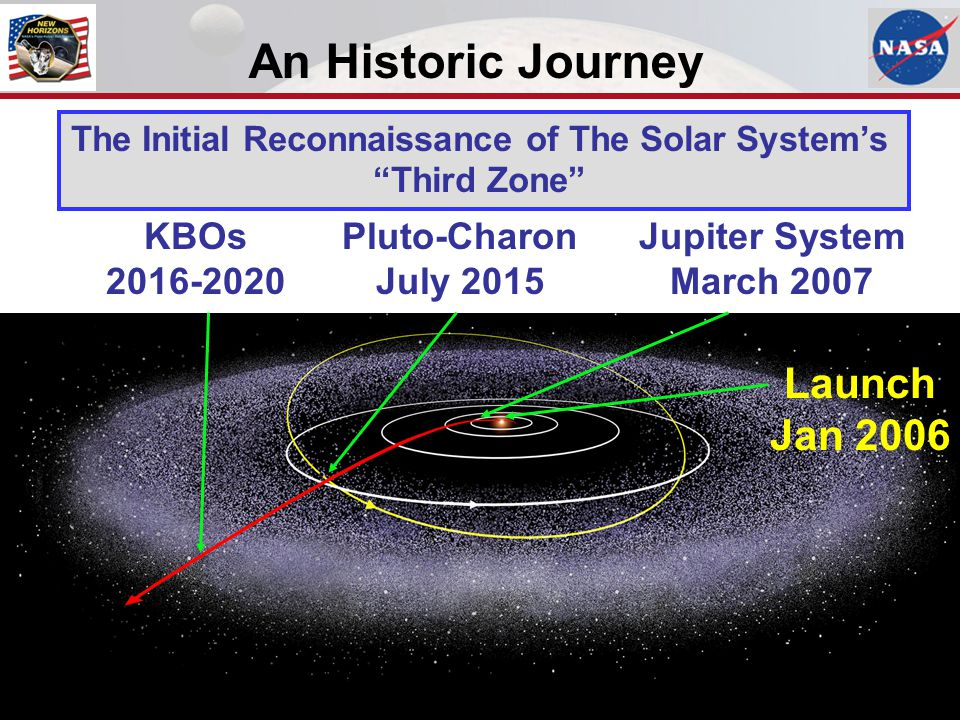 "An Historic Journey Pluto-Charon July 2015 KBOs 2016-2020 Jupiter System March 2007 The Initial Reconnaissance of The Solar System's ""Third Zone"" Laun"