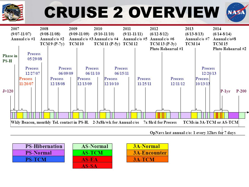 CRUISE 2 OVERVIEW PS-Hibernation PS-Normal PS-TCM AS-Normal AS-TCM AS-EA AS-SA 3A-Normal 3A-Encounter 3A-TCM