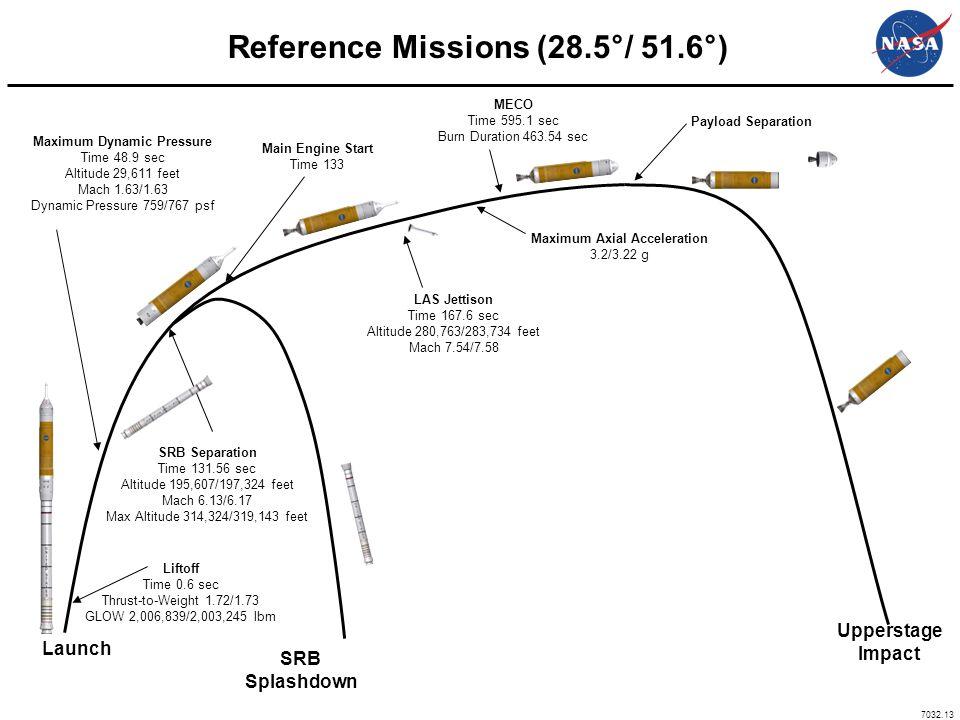 7032.13 Reference Missions (28.5°/ 51.6°) Launch SRB Splashdown Maximum Dynamic Pressure Time 48.9 sec Altitude 29,611 feet Mach 1.63/1.63 Dynamic Pre