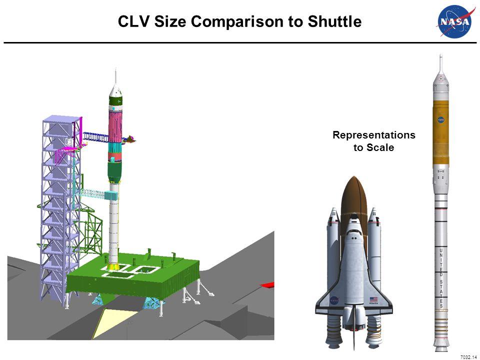 7032.14 CLV Size Comparison to Shuttle Representations to Scale