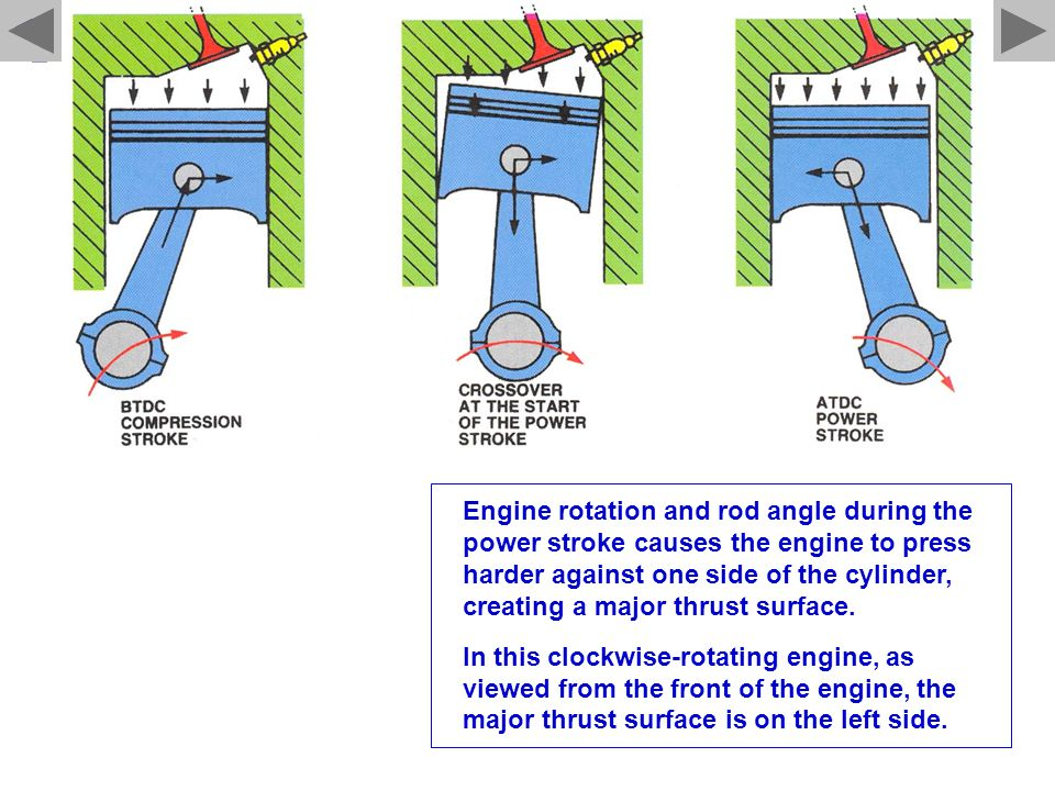 Engine rotation and rod angle during the power stroke causes the engine to press harder against one side of the cylinder, creating a major thrust surf