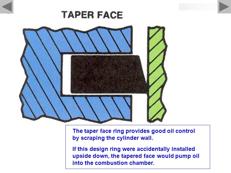 The taper face ring provides good oil control by scraping the cylinder wall. If this design ring were accidentally installed upside down, the tapered