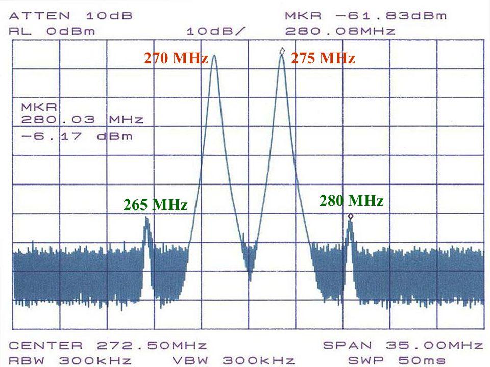 270 MHz275 MHz 280 MHz 265 MHz