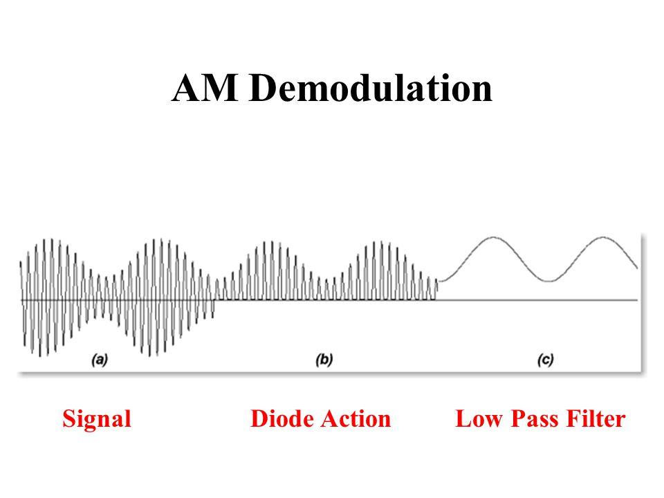 AM Demodulation SignalLow Pass FilterDiode Action