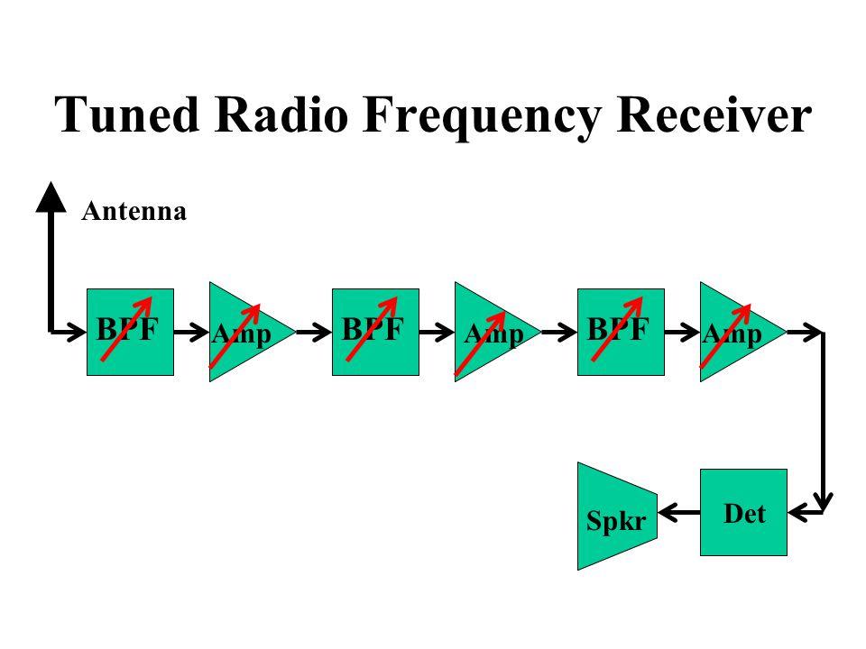 Tuned Radio Frequency Receiver BPF Amp Det Spkr Antenna