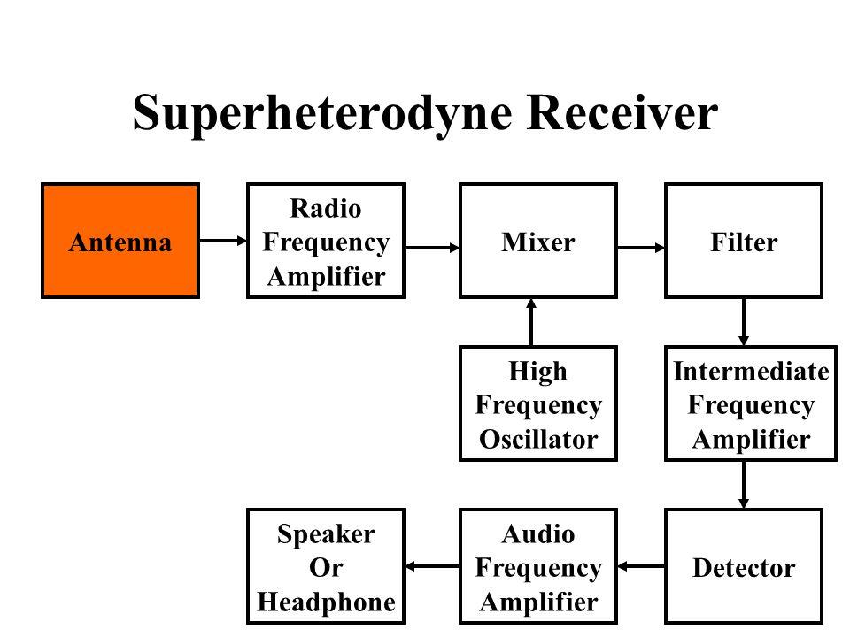 Superheterodyne Receiver Antenna Radio Frequency Amplifier Speaker Or Headphone Audio Frequency Amplifier Detector High Frequency Oscillator Intermediate Frequency Amplifier MixerFilter