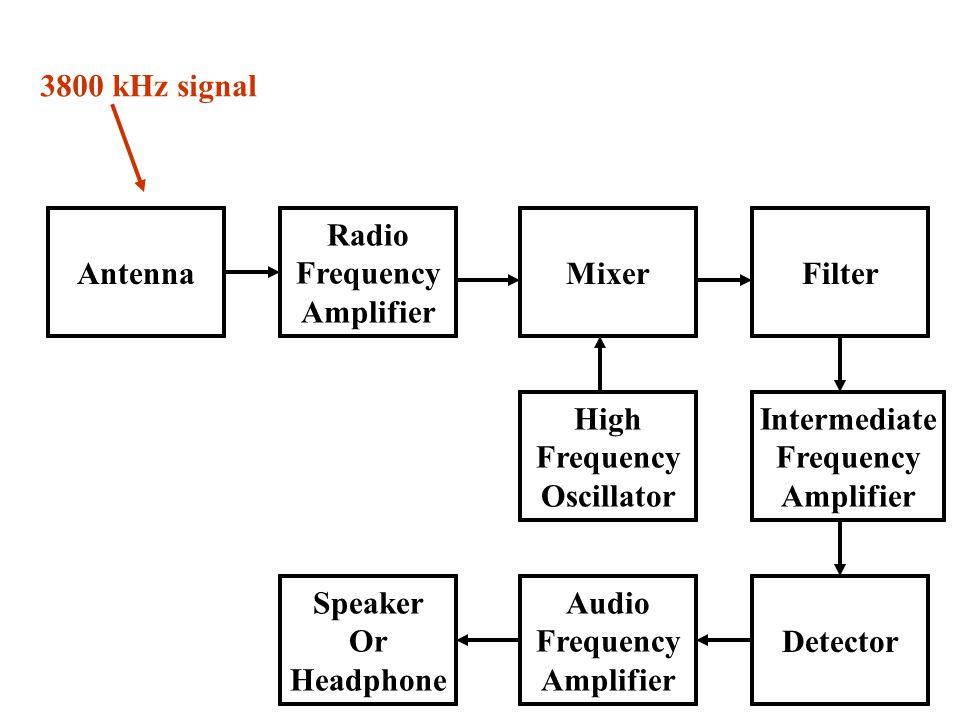 Antenna Radio Frequency Amplifier Speaker Or Headphone Audio Frequency Amplifier Detector High Frequency Oscillator Intermediate Frequency Amplifier MixerFilter 3800 kHz signal