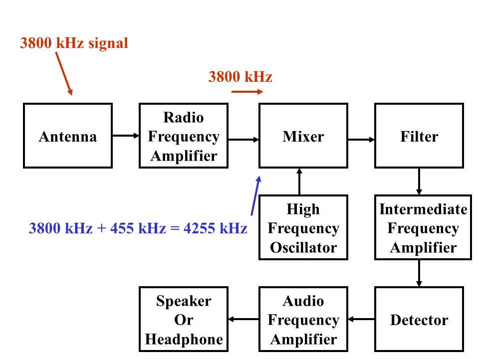 Antenna Radio Frequency Amplifier Speaker Or Headphone Audio Frequency Amplifier Detector High Frequency Oscillator Intermediate Frequency Amplifier MixerFilter 3800 kHz signal 3800 kHz 3800 kHz + 455 kHz = 4255 kHz