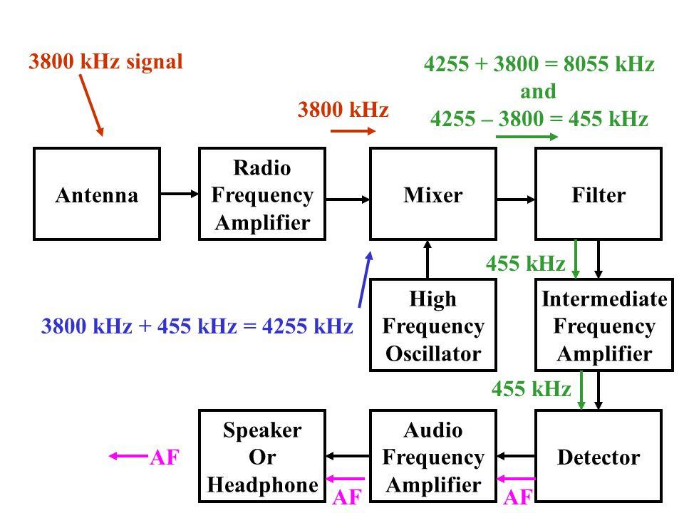 Antenna Radio Frequency Amplifier Speaker Or Headphone Audio Frequency Amplifier Detector High Frequency Oscillator Intermediate Frequency Amplifier MixerFilter 3800 kHz signal 3800 kHz 3800 kHz + 455 kHz = 4255 kHz 4255 + 3800 = 8055 kHz and 4255 – 3800 = 455 kHz 455 kHz AF