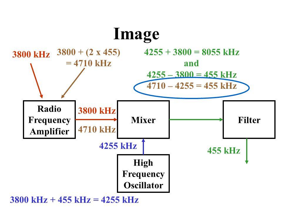 Radio Frequency Amplifier Mixer High Frequency Oscillator 3800 kHz + 455 kHz = 4255 kHz 3800 kHz 4255 + 3800 = 8055 kHz and 4255 – 3800 = 455 kHz 4710 – 4255 = 455 kHz Filter 4255 kHz 455 kHz 3800 kHz Image 3800 + (2 x 455) = 4710 kHz 4710 kHz