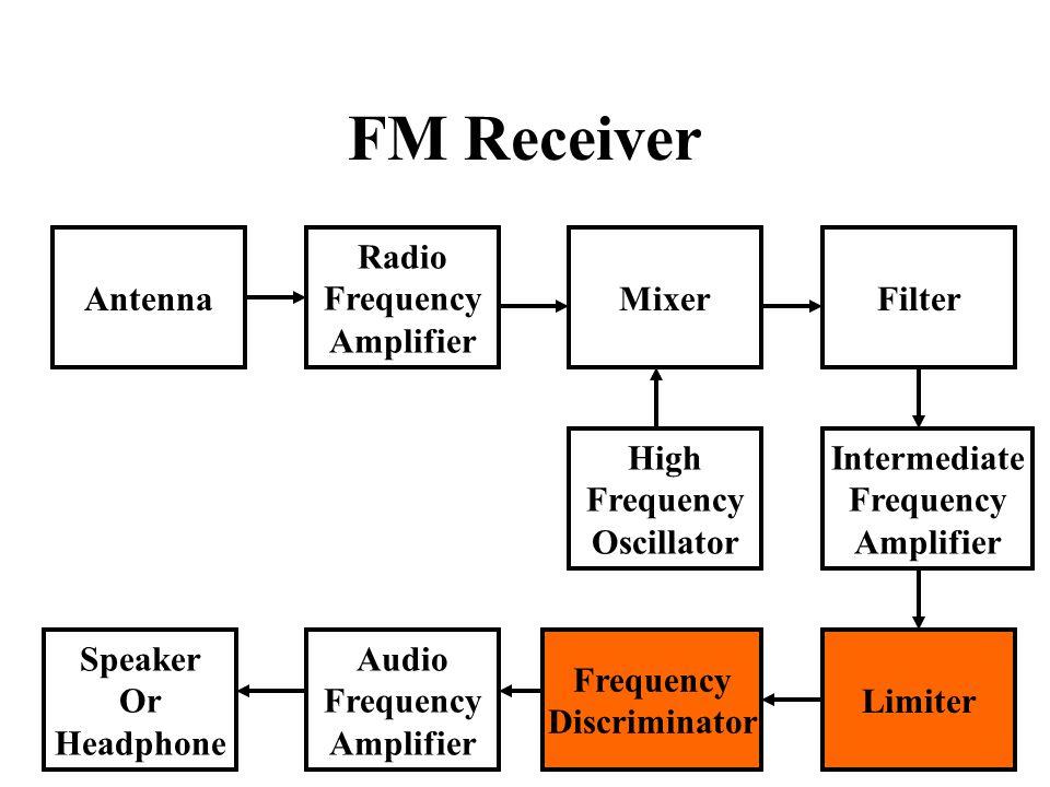 FM Receiver Antenna Radio Frequency Amplifier Speaker Or Headphone Audio Frequency Amplifier Limiter High Frequency Oscillator Intermediate Frequency Amplifier MixerFilter Frequency Discriminator