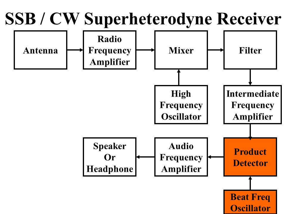 SSB / CW Superheterodyne Receiver Antenna Radio Frequency Amplifier Speaker Or Headphone Audio Frequency Amplifier Product Detector High Frequency Oscillator Intermediate Frequency Amplifier MixerFilter Beat Freq Oscillator