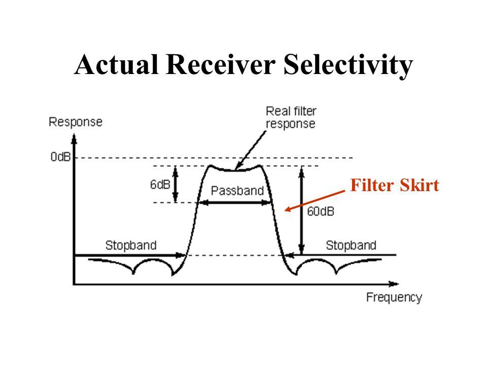 Actual Receiver Selectivity Filter Skirt