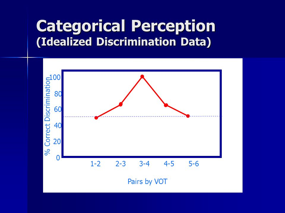 Discrimination Same/Different 0ms 60ms Same/Different 0ms 10ms Same/Different 40ms A More Systematic Test 0ms 20ms 40ms 20ms 40ms 60ms DT D T T D Within-Category Discrimination is Hard