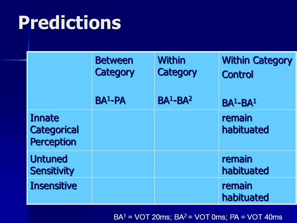 Stimuli for Eimas et. al's Study BA vs. PA BA vs.