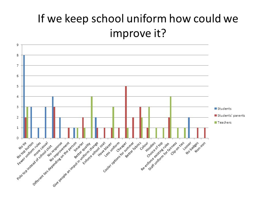 If we keep school uniform how could we improve it?