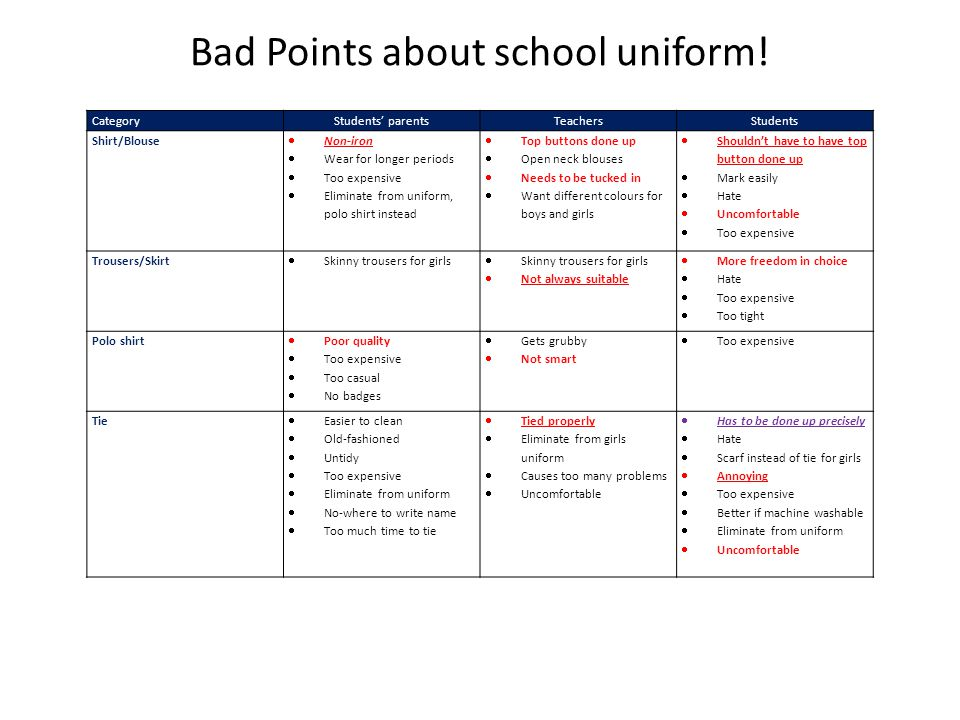 Bad Points about school uniform! CategoryStudents' parentsTeachersStudents Shirt/Blouse  Non-iron  Wear for longer periods  Too expensive  Elimina