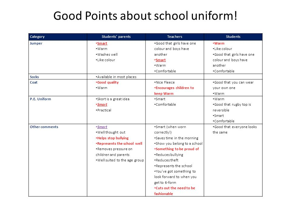 Good Points about school uniform! CategoryStudents' parentsTeachersStudents Jumper Smart Warm Washes well Like colour Good that girls have one colour