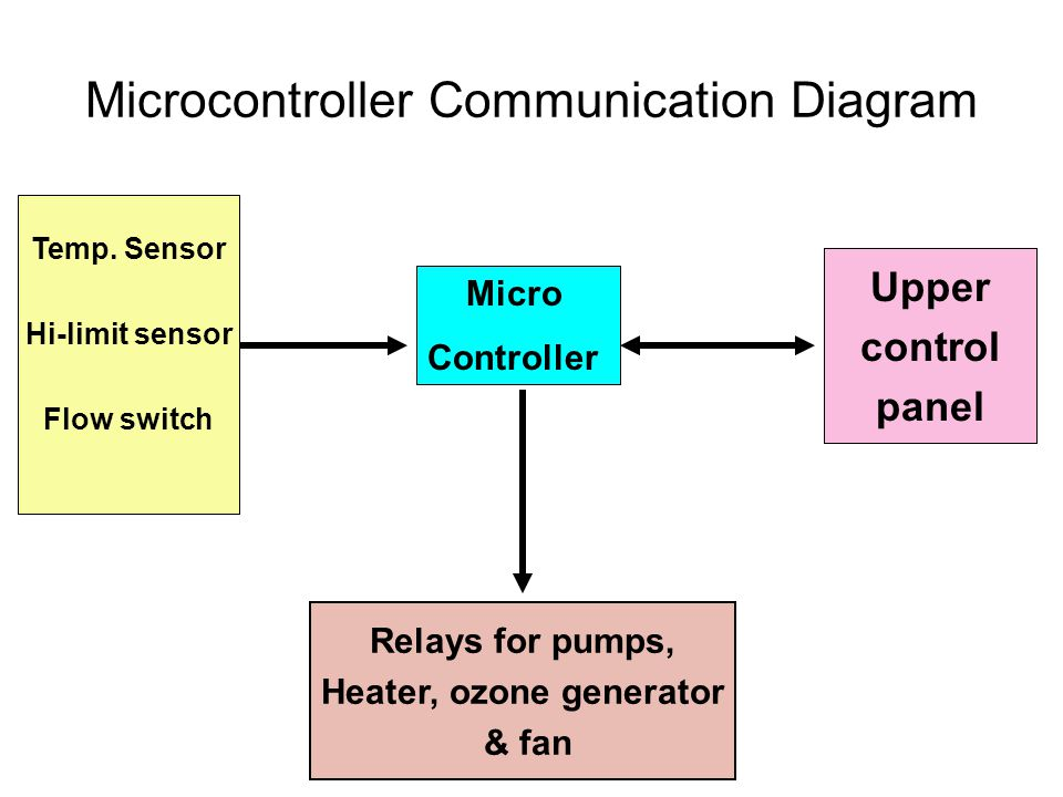 Micro Controller Relays for pumps, heater, ozone generator and fan Relays for pumps, Heater, ozone generator & fan Microcontroller Communication Diagram Upper Control Panel Upper Control Panel Upper control panel Temp.