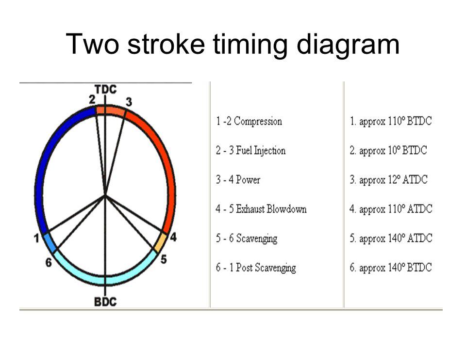 valve timing diagram of 4 stroke engine animation meetcolab valve timing diagram of 4 stroke engine animation study of valve timing diagram for a