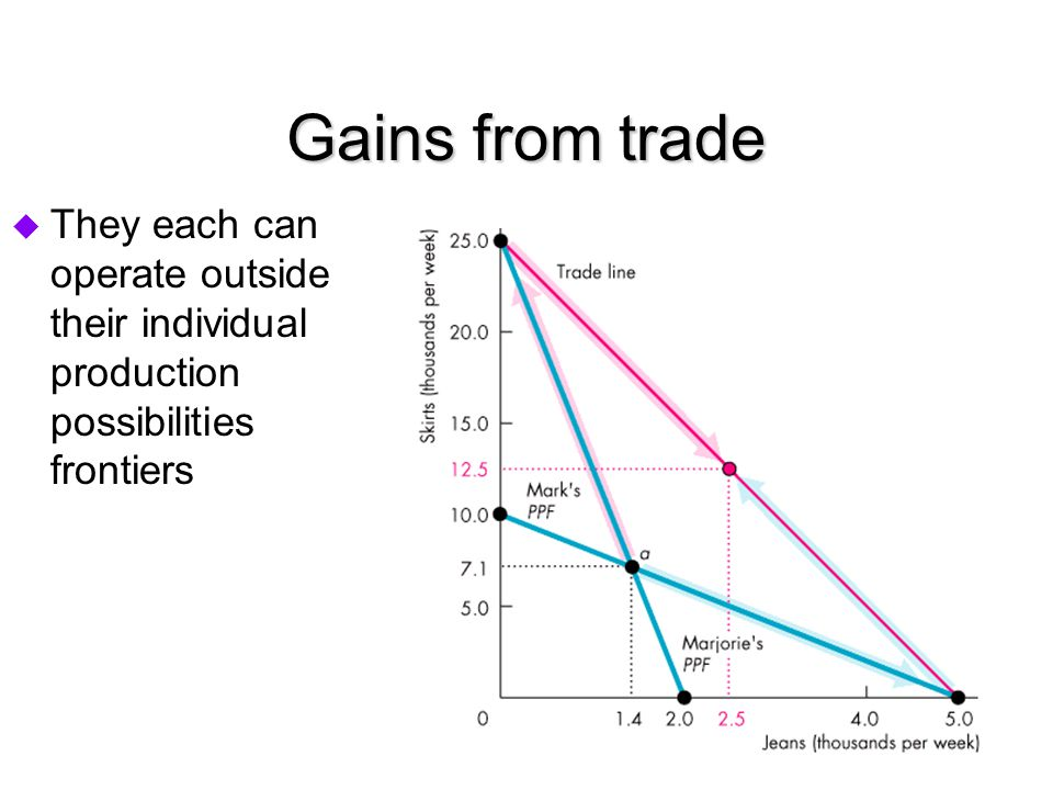Gains from trade  They each can operate outside their individual production possibilities frontiers