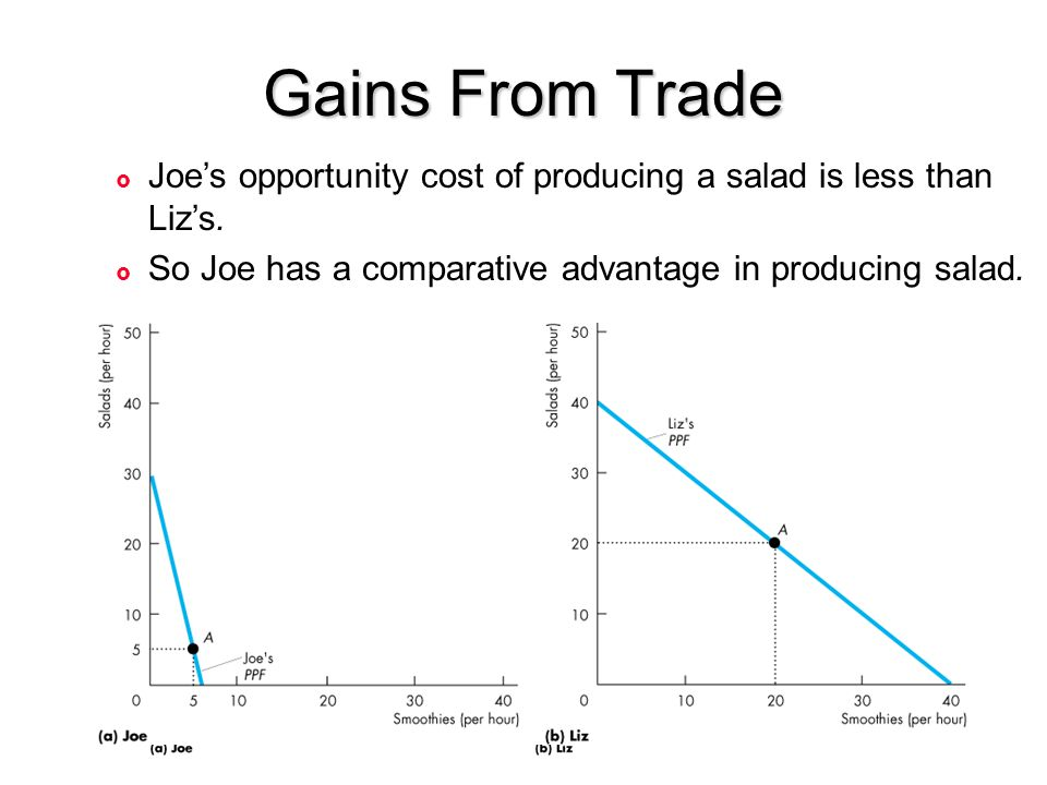 Gains From Trade £ Joe's opportunity cost of producing a salad is less than Liz's. £ So Joe has a comparative advantage in producing salad.