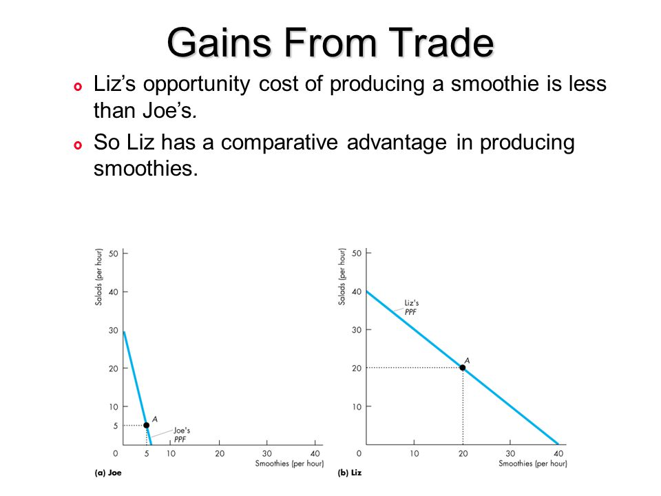 Gains From Trade £ Liz's opportunity cost of producing a smoothie is less than Joe's. £ So Liz has a comparative advantage in producing smoothies.